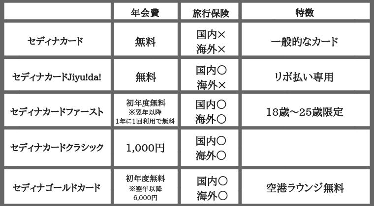 セディナカードの種類と特徴